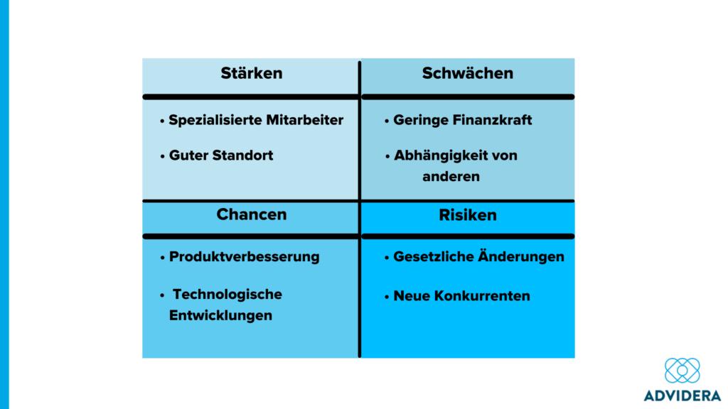 Swot-Matrix des Unternehmens