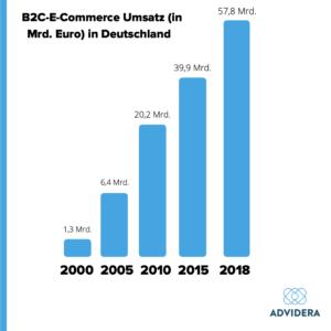 Umsatz des E-Commerce in Deutschland
