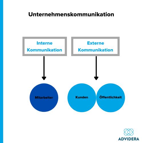 Bereiche der Unternehmenskommunikation