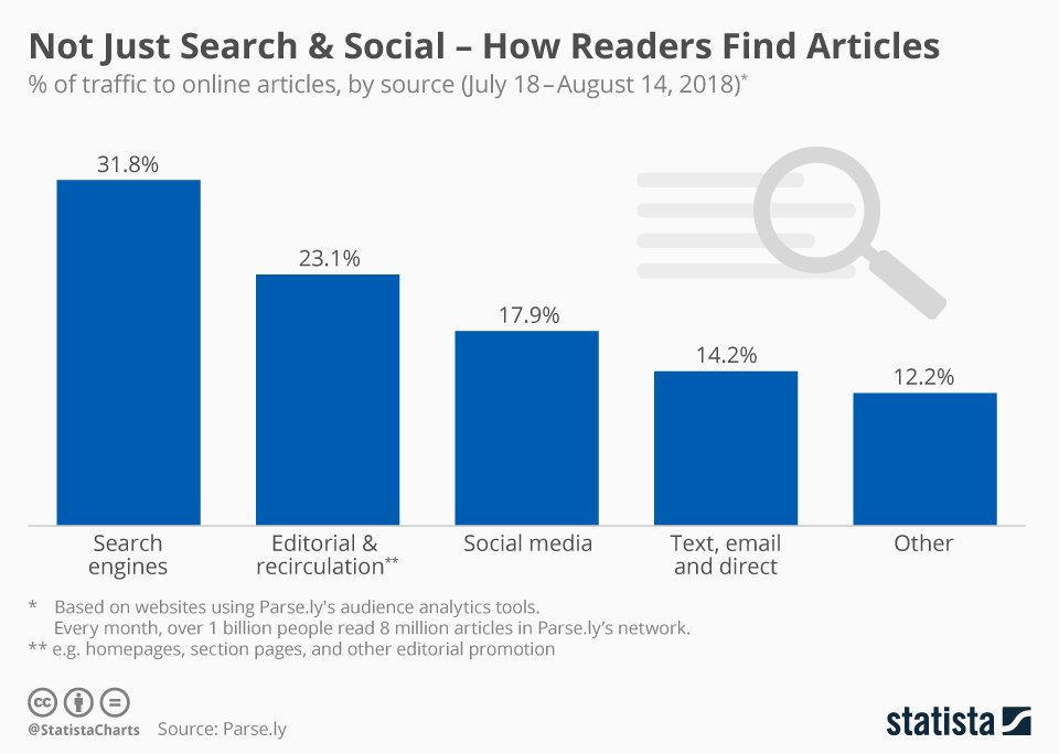 statista how readers find articles