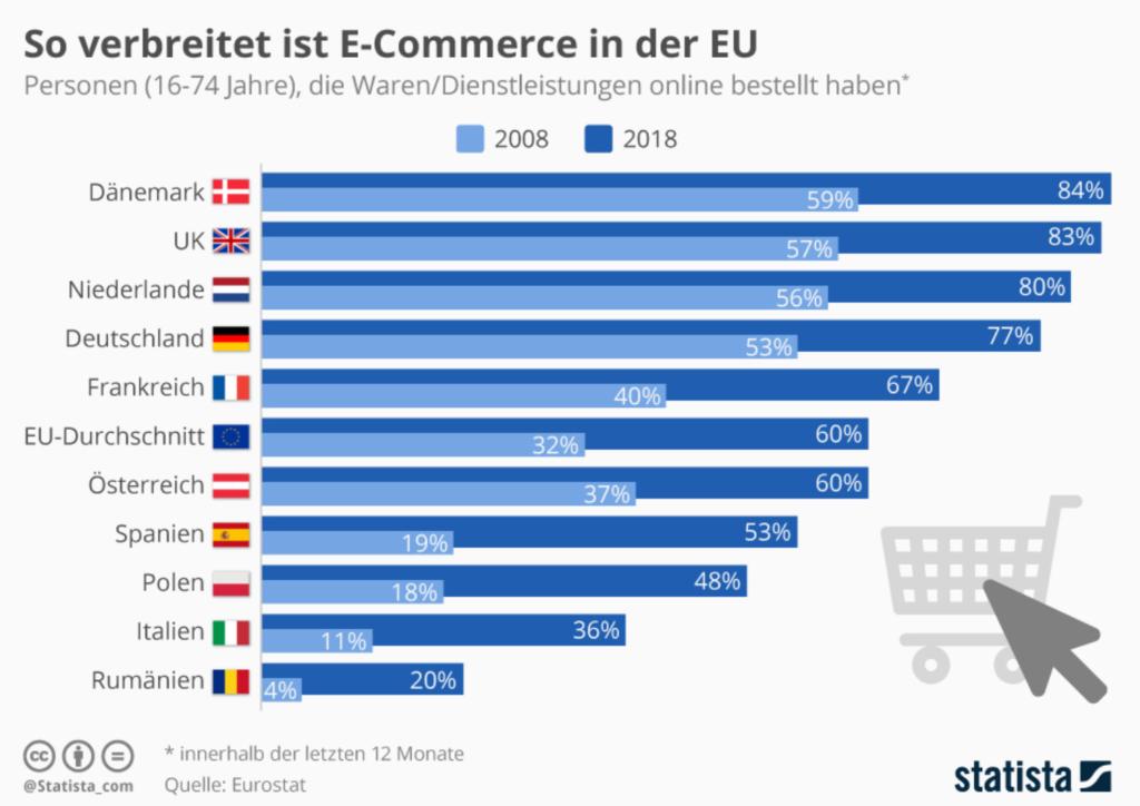Prozentualer Anteil des E-Commerce in Europa Statista