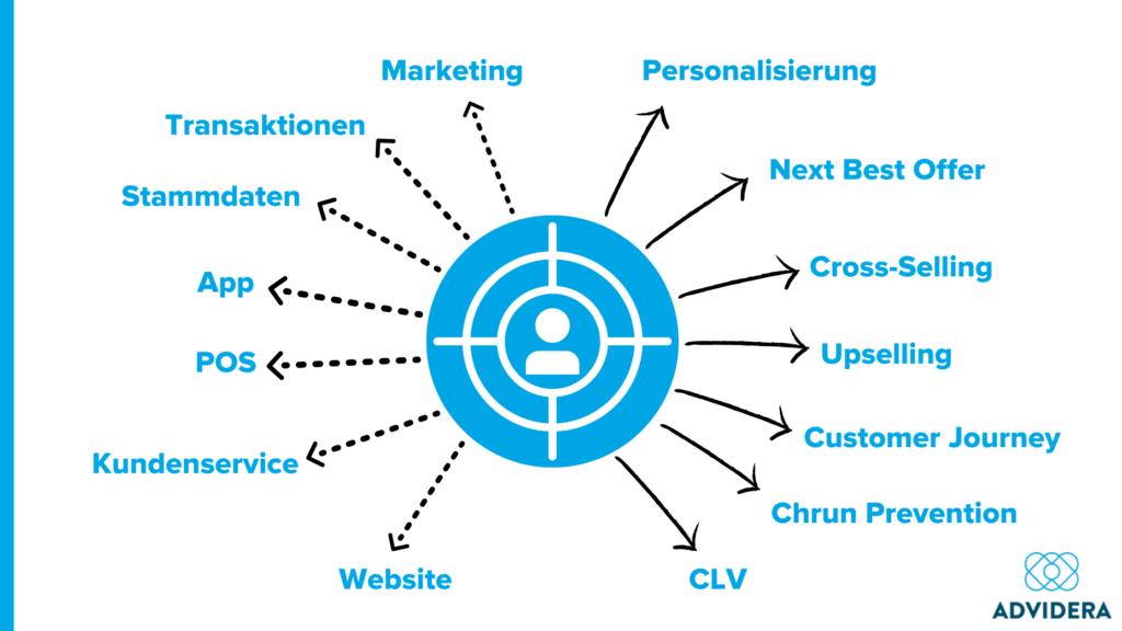360-Grad-Kundensicht