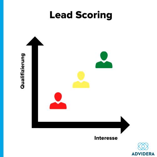 Lead Scoring Ampelmodell