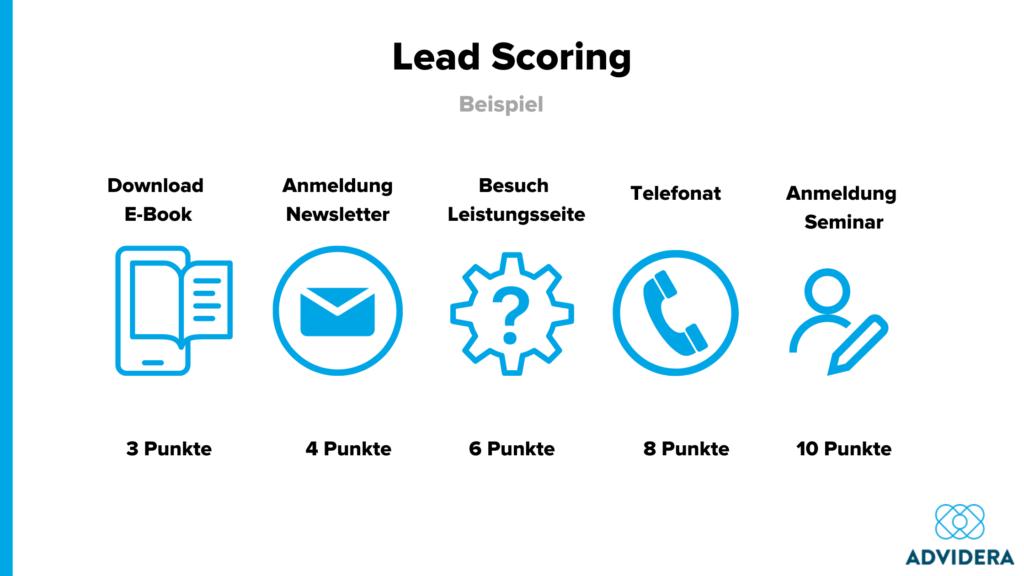Lead Scoring Beispiel