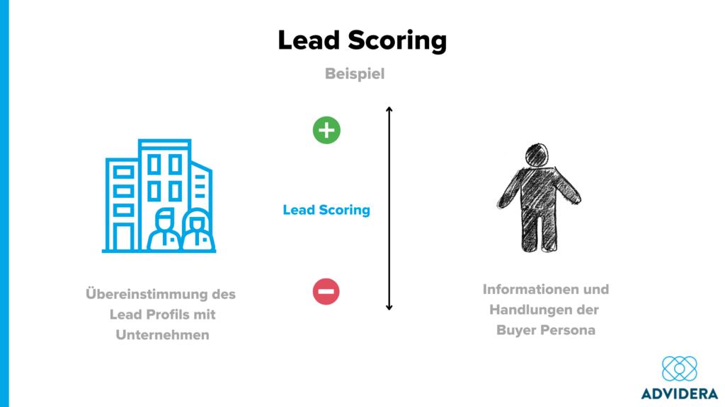 Lead Scoring Modell Beispiel