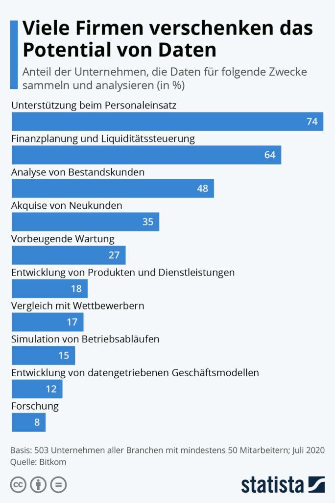 Statista-Infografik-Datenpotenzial