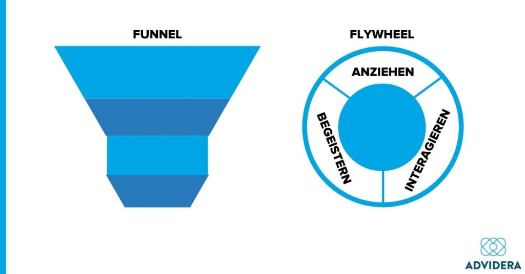 Bestandskunden_Funnel_Fly_Wheel