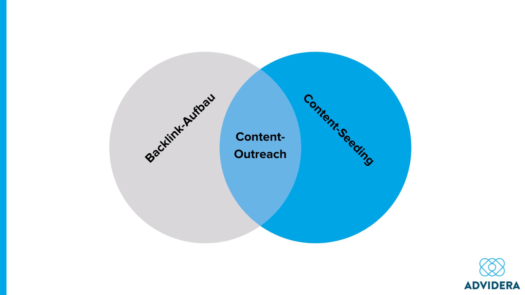 Content-Outreach
