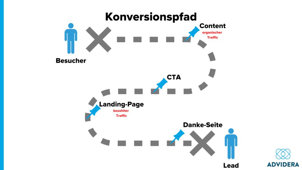 Konversionspfad_Beispiel