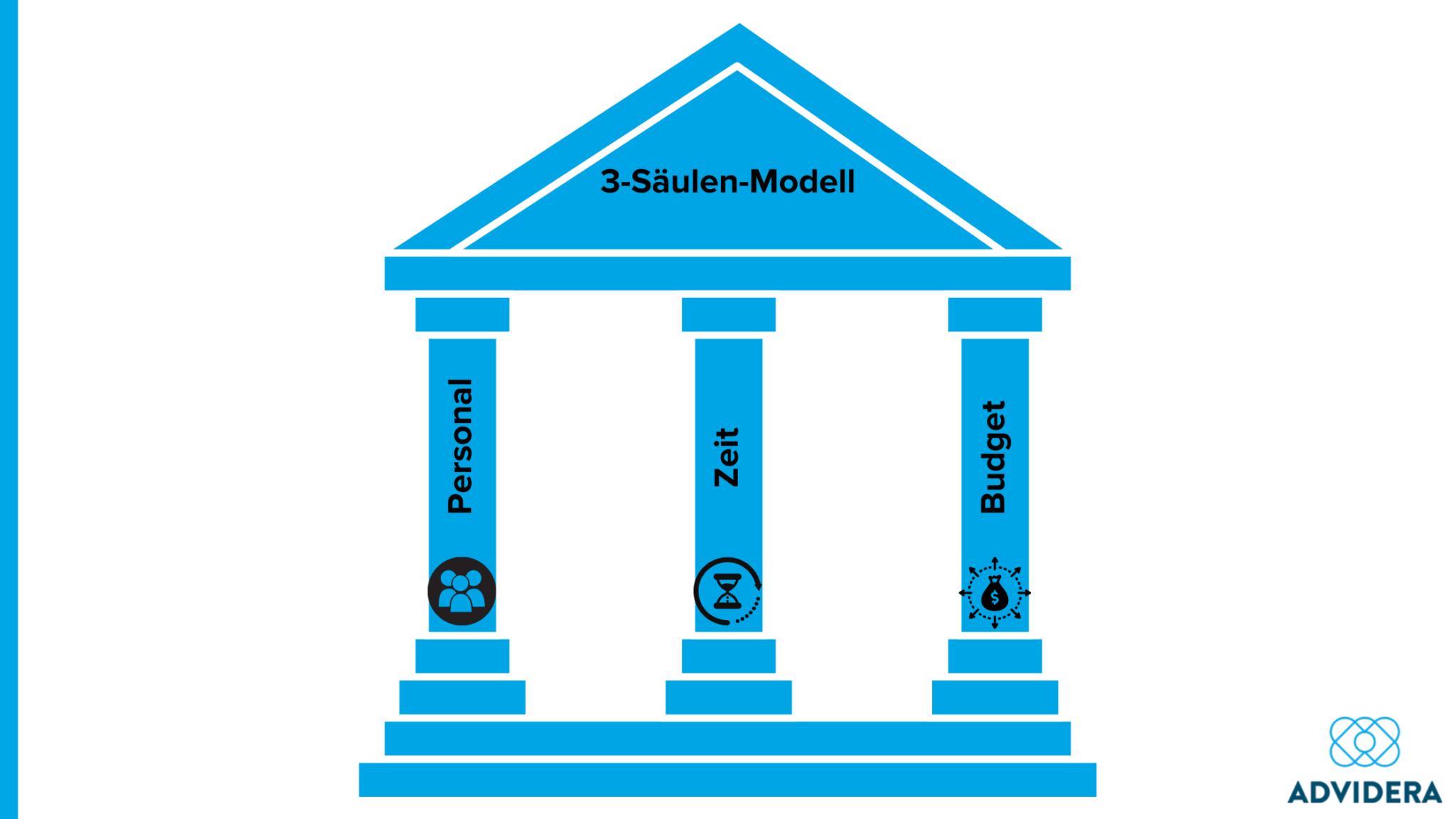 Outreach-3-Saeulen-Modell