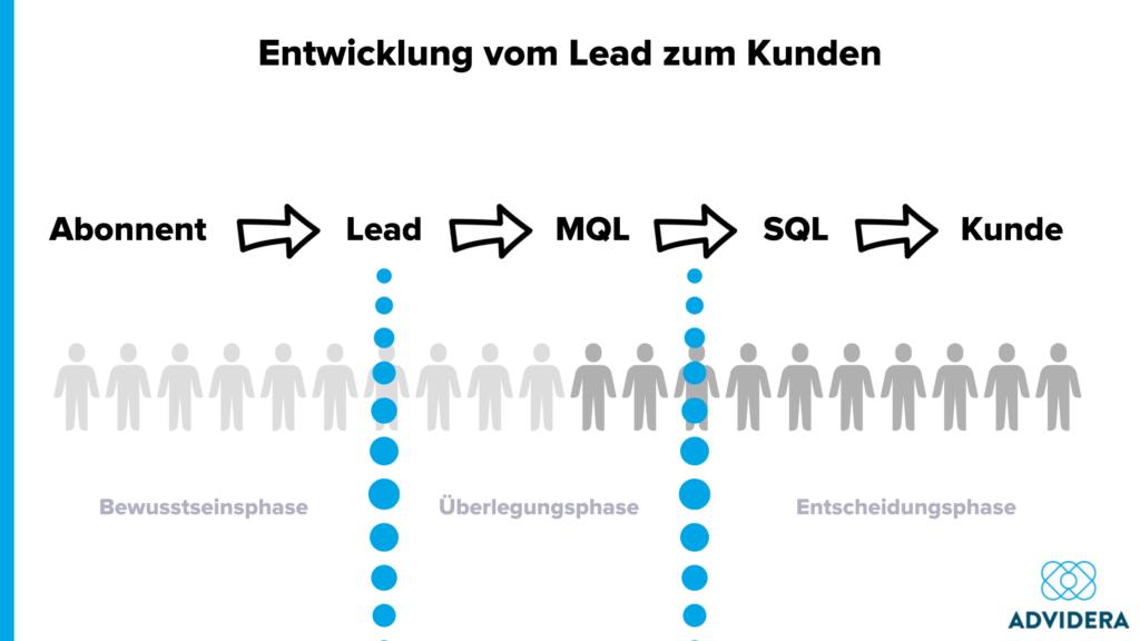 Lead Entwicklung_Marketing Qualified Lead