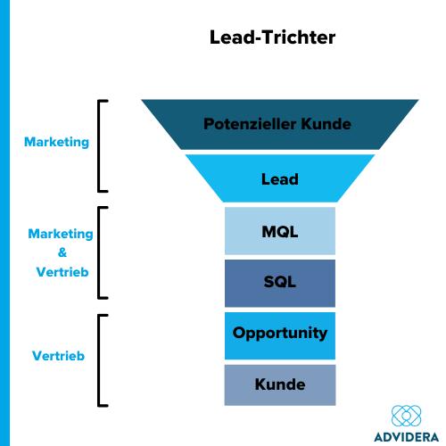 Lead-Trichter