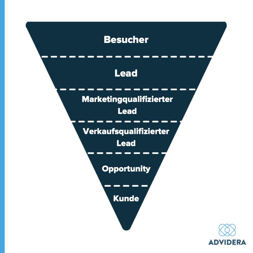 Lead Nurturing_Lead Opportunity