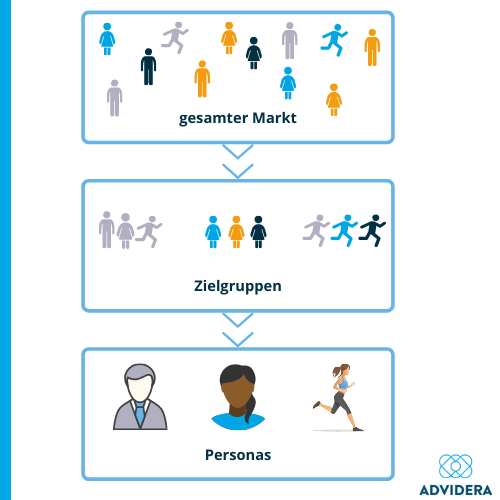 Zielgruppe und Persona erstellen