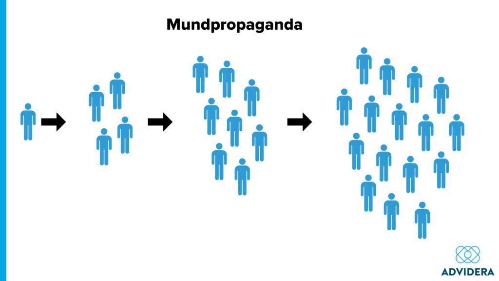 Mundpropaganda_Verbreitung