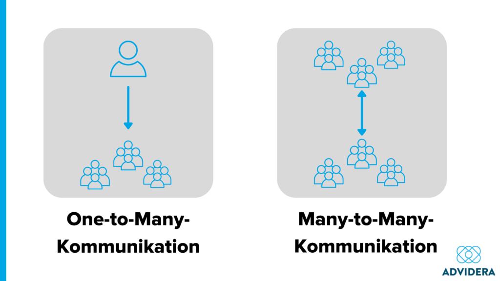Soziale Medien Unterschied zwischen One-to-Many- und Many-to-Many-Kommunikation