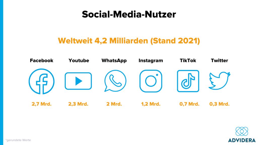 Soziale Medien Nutzerzahlen