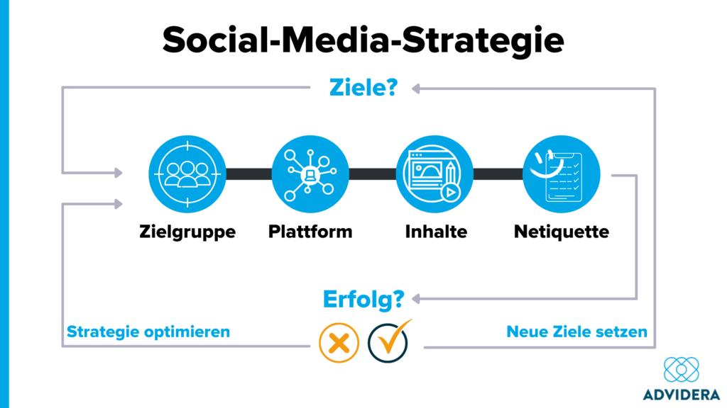 Soziale Medien Strategie