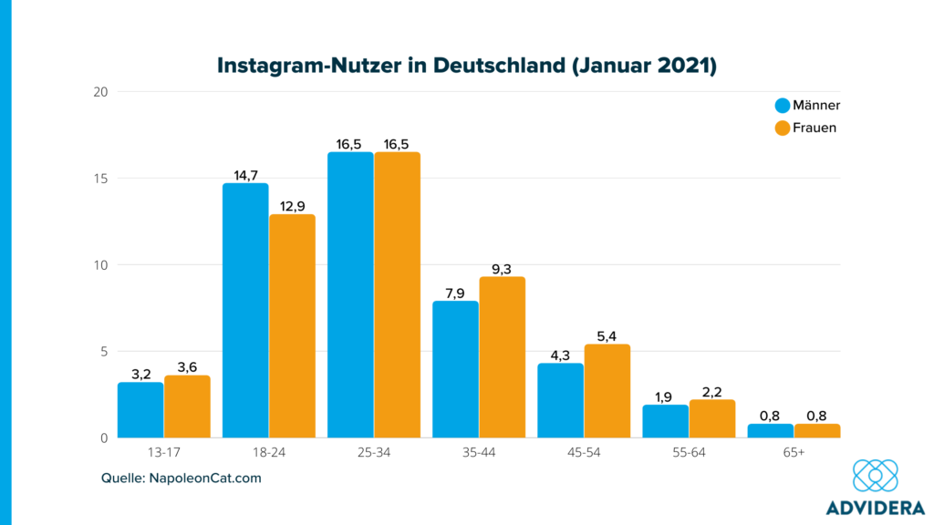 Statistik Instagram-Nutzer_Demografische Merkmale
