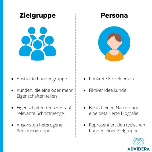 Zielgruppe Persona Unterschied
