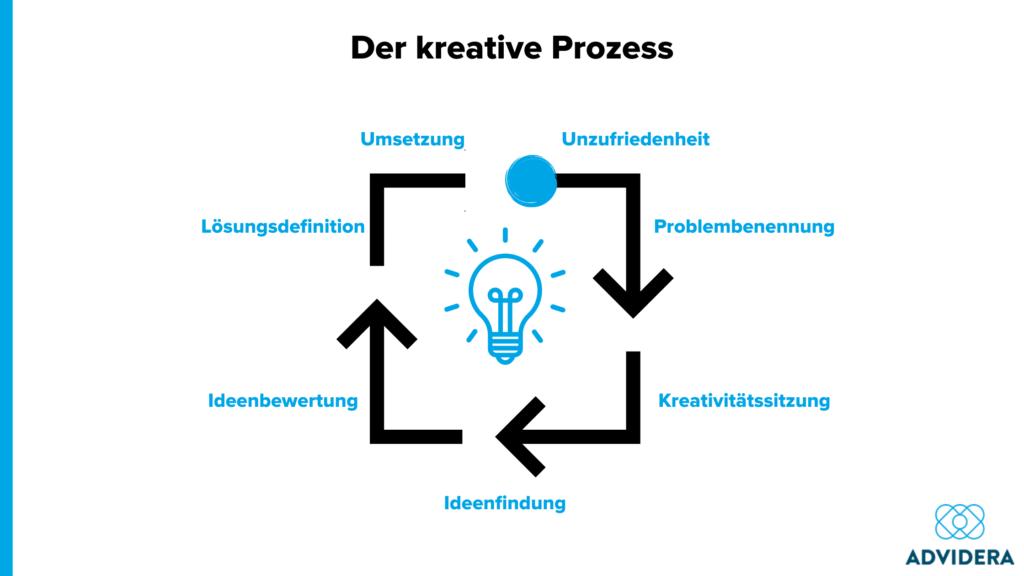 der kreative Prozess_Kreativitätstechniken