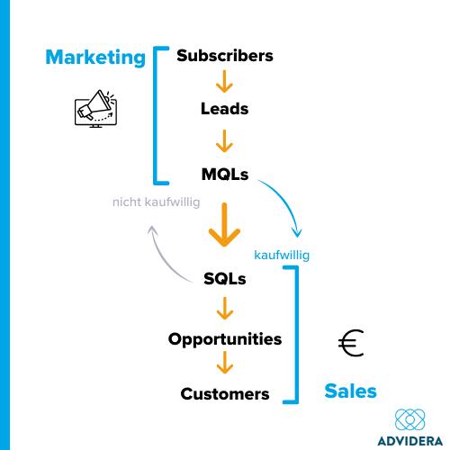 Lifecycle Stage im Zusammenhang mit Marketing und Sales
