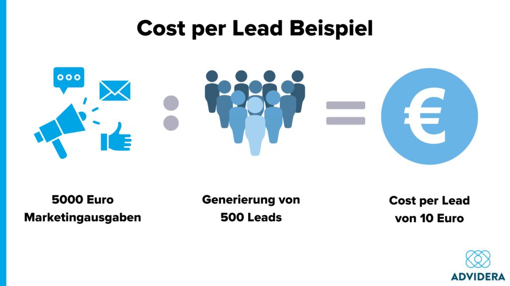 Cost per Lead Beispiel