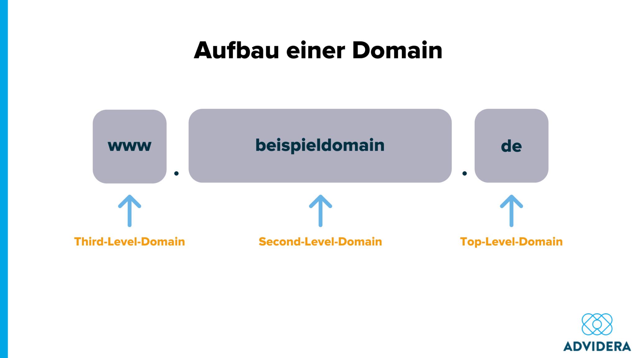 Cybersquatting Aufbau einer Domain