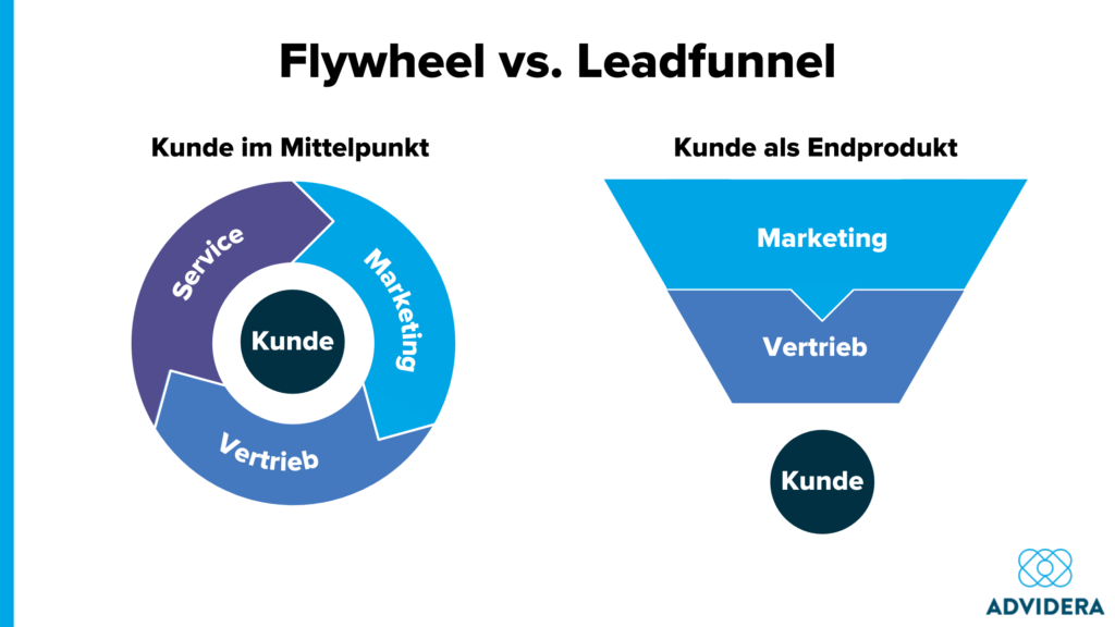 Flywheel vs. Leadfunnel