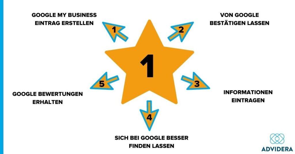 Google Bewertungen Stern 1