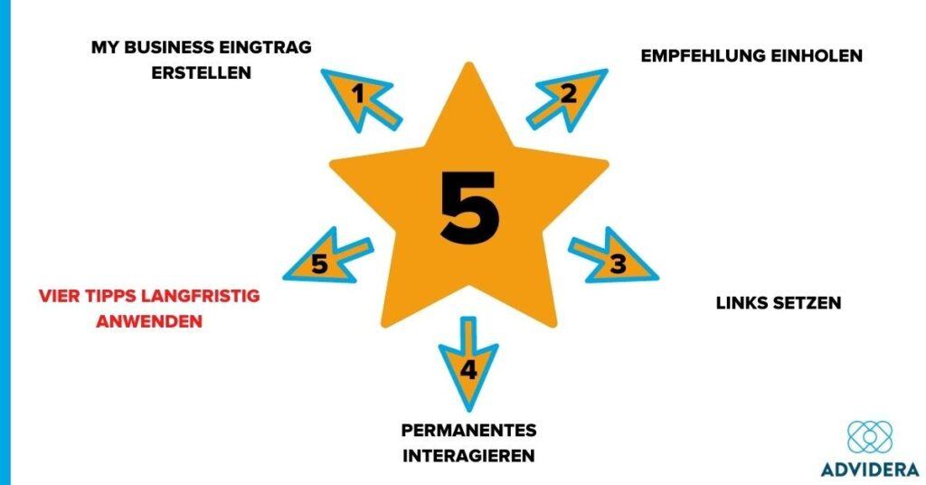 Google Bewertungen Stern 5