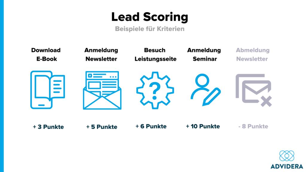Inbound Marketing KPI Lead Scoring