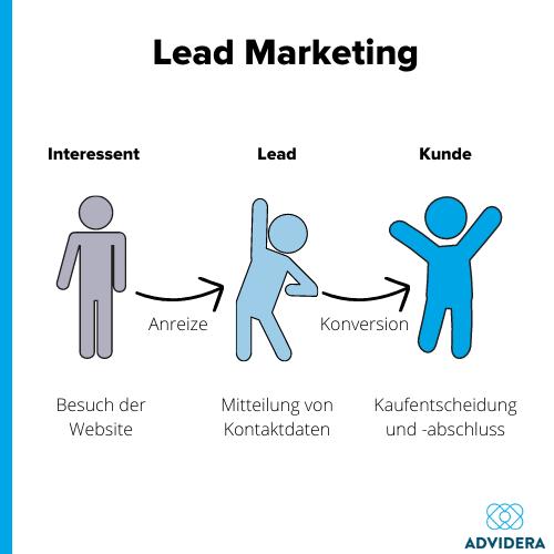 Lead Marketing Prozess