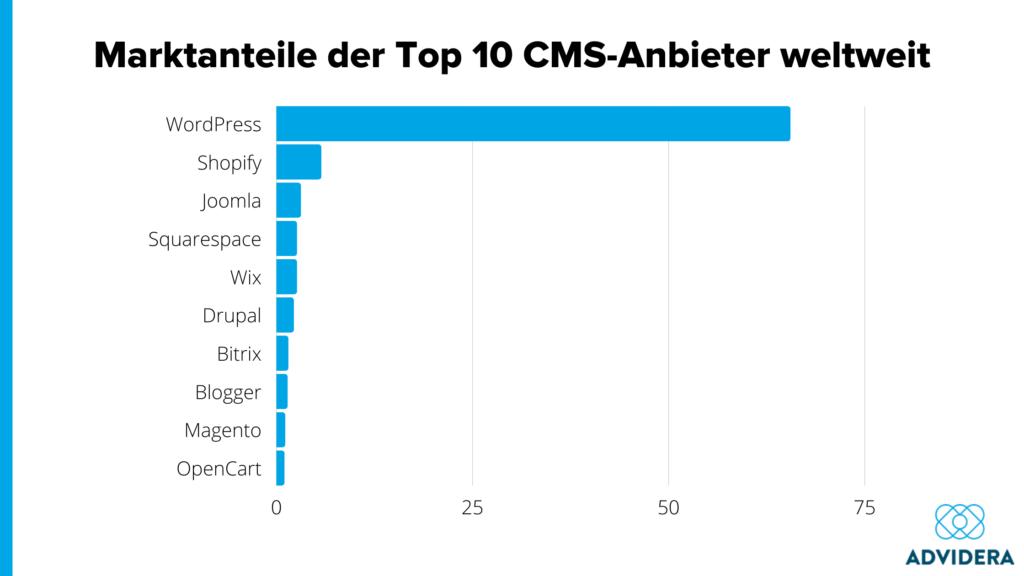 Marktanteil CMS WordPress