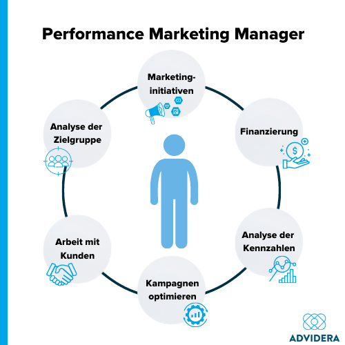 Performance Marketing Manager Aufgaben