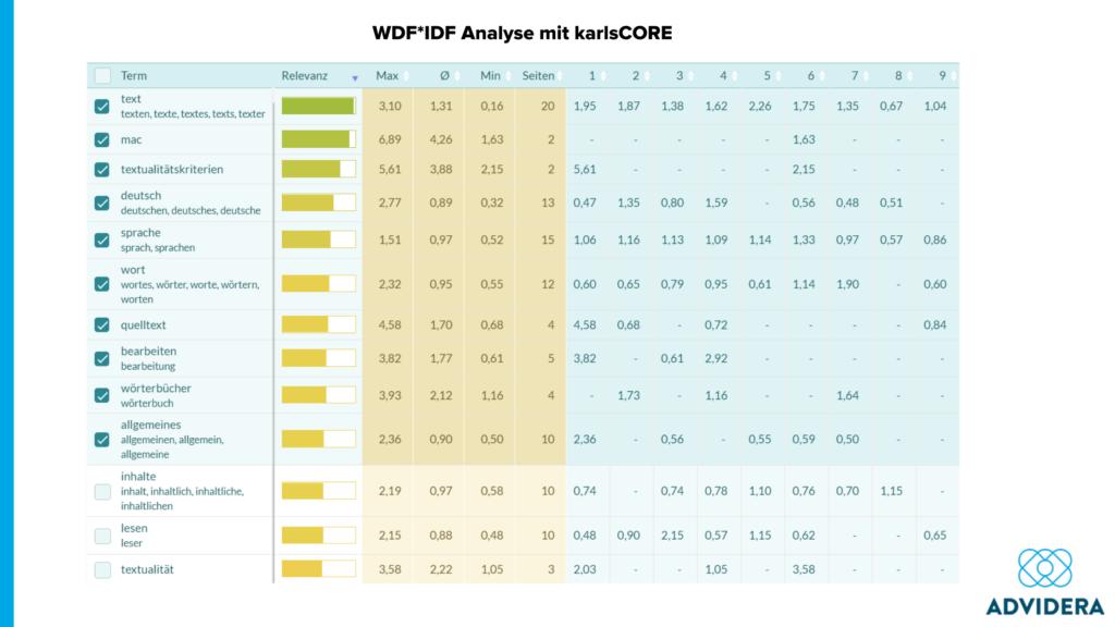 WDF IDF Analyse