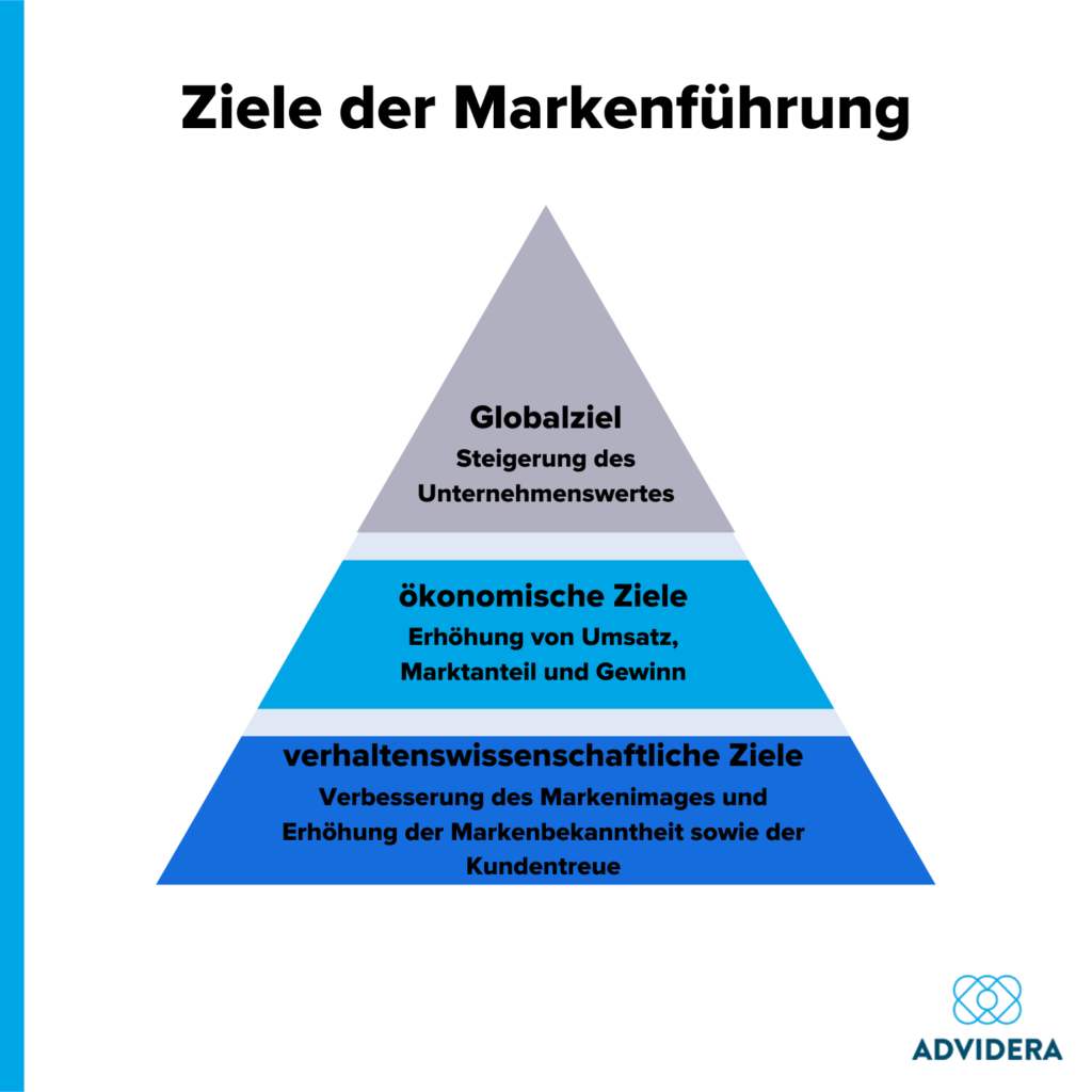 Ziele der Markenführung
