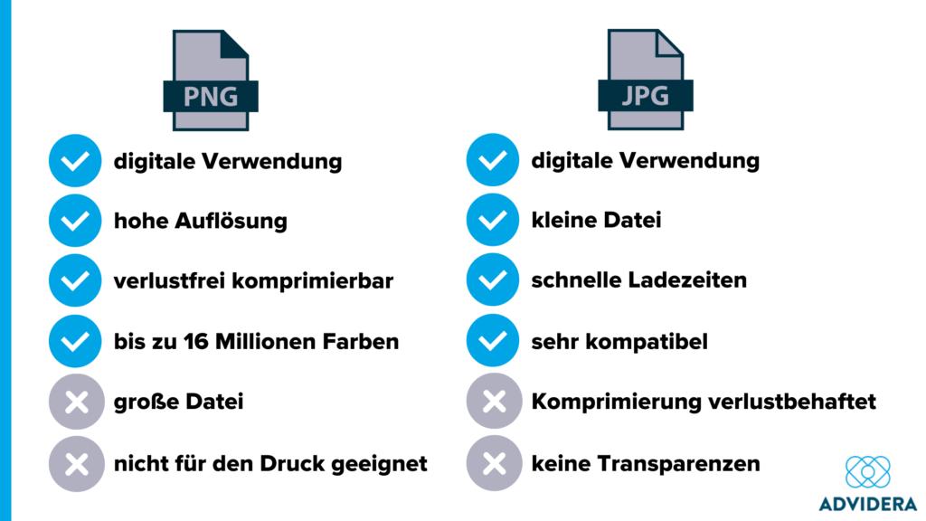 Vergleich der Bildformate PNG und JPG