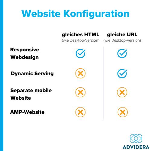 Mobile SEO Website Konfiguration