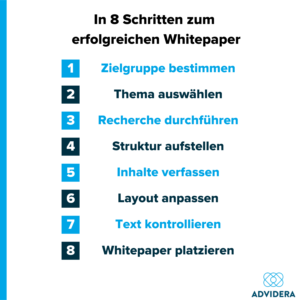 Anleitung Whitepaper