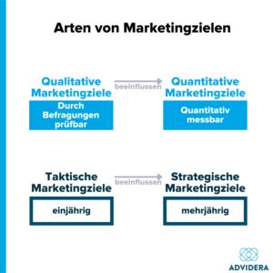 Arten von Marketingzielen