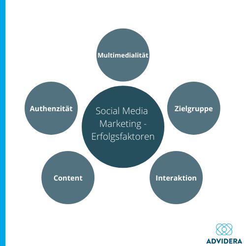 Social Media Marketing Erfolgsfaktoren