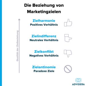 Beziehungen von Marketingzielen