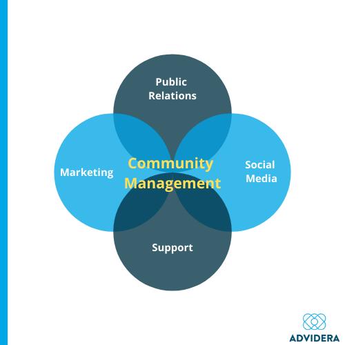 Community Management und Fachbereiche