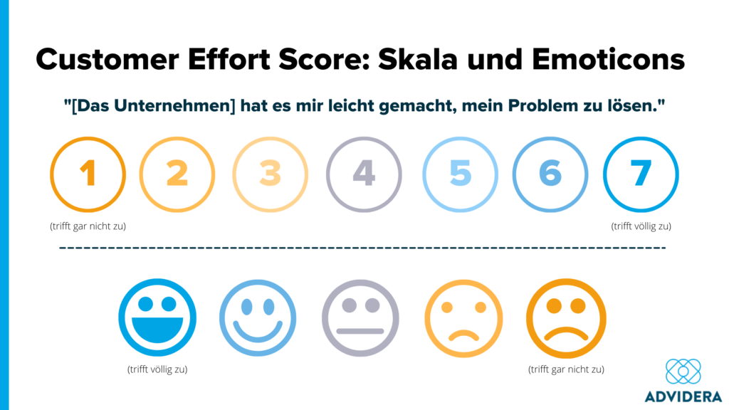 Customer Effort Score Skala und Emoticons