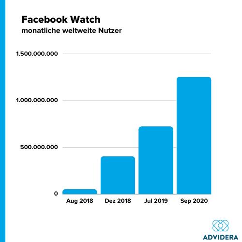 Facebook Watch Grafik