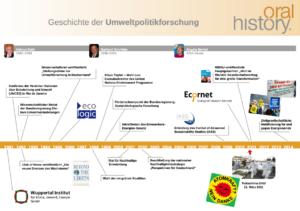 Infografiken: Timeline