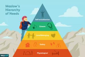 Infografiken: Hierarchien