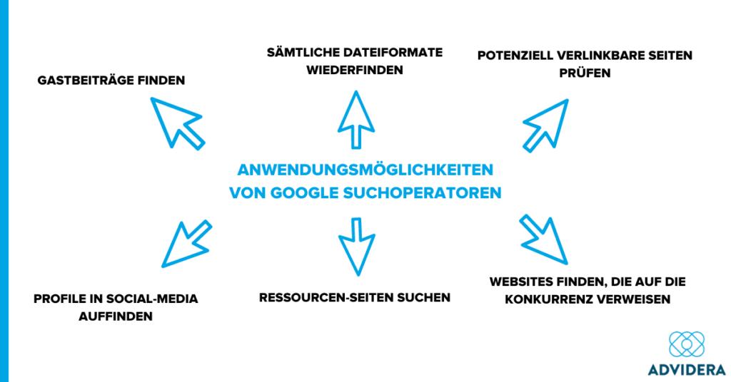 Google Suchoperatoren Anwendungsmöglichkeiten